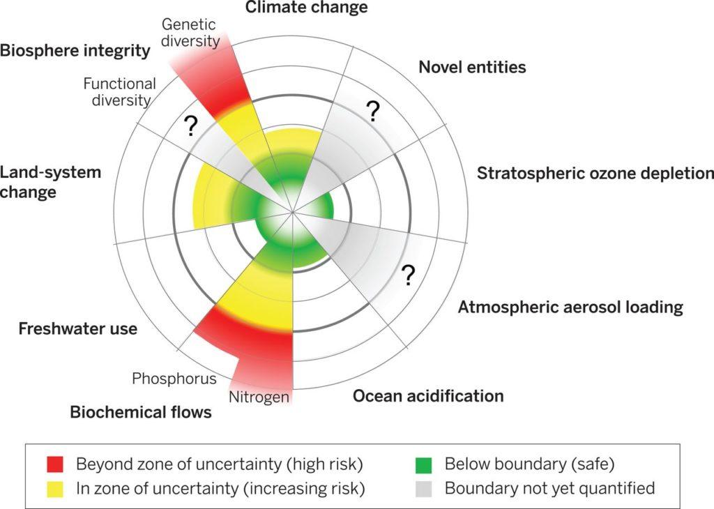 Ein kreisförmiges Diagramm für die Bereiche Ocean acidification, atmospheric aerosol loading, strospheric ozone depletion, biochemical flows, freshwater use, land-system change, functional diversity und genetic diversity. In vier Bereichen sidn die Grenzen gesunden Handelns bereits nachweisbar überschritten worden.