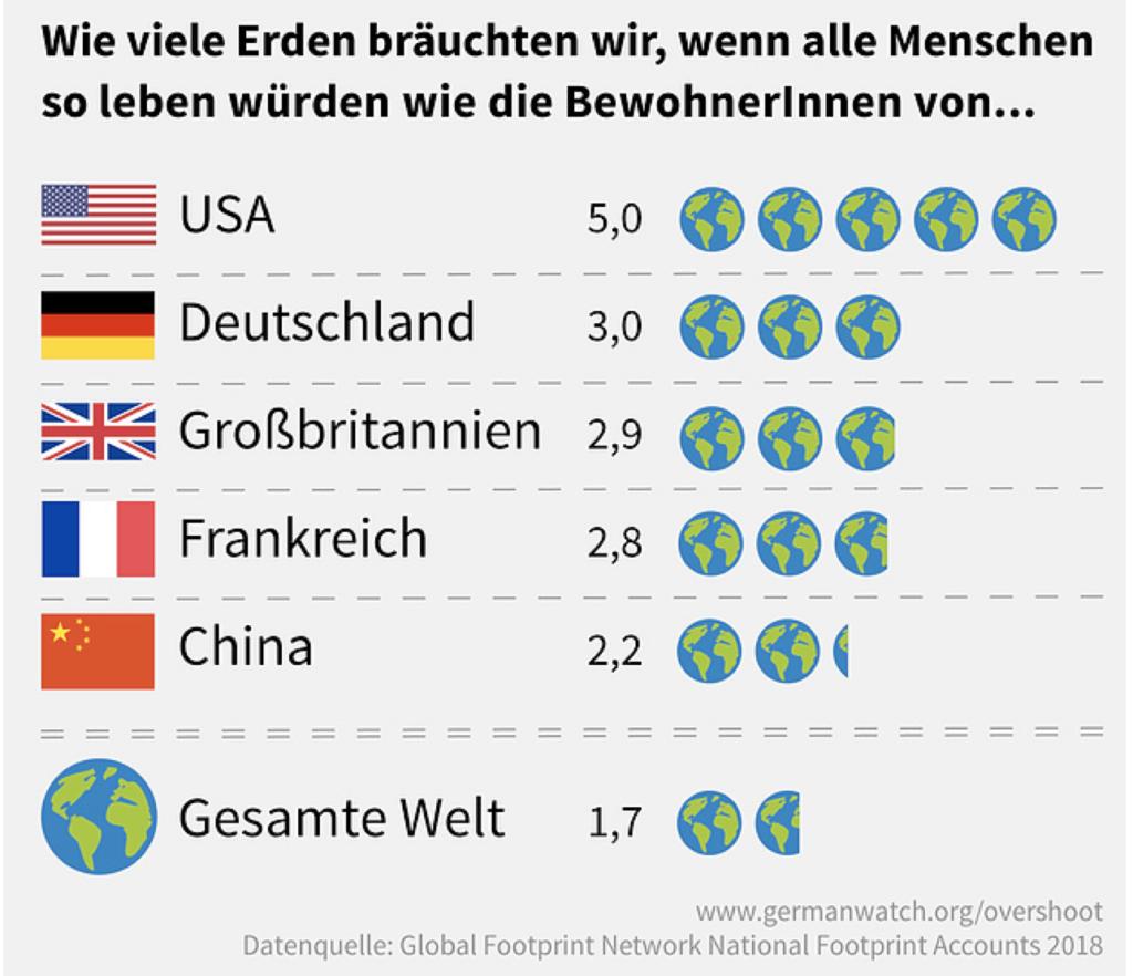 Wie viele Erden bräuchten wir..._Global Footprint Network_Nationale Fussabdrücke_Ratingen.nachhaltig