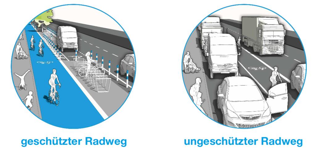 Unterscheidung zwischen einem geschützen und einem ungeschützen Radweg (Quelle: Greenpeace 2018)