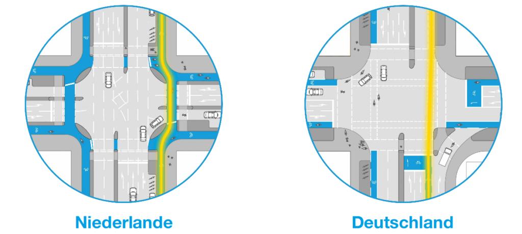 Unterscheidung der Kreuzungsbereiche für den Radverkehr in der Niederlande und in Deutschland (Quelle: Greenpeace 2018)