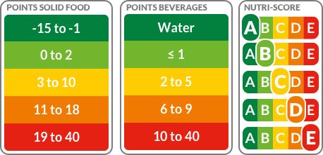 Bewertungstabelle des NUTRI-Scores für den Nährungsstoffgehalt von Lebensmitteln