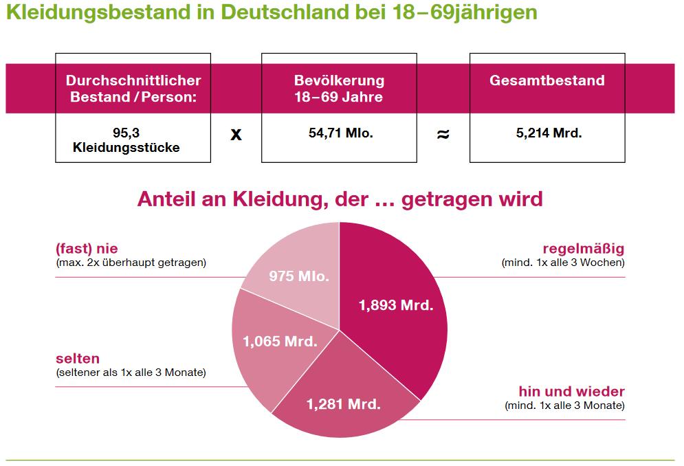 Greenpeace Deutschland zeigt in einer repräsentativen Umfrage aus Jahr 2015 auf, dass Bundesbürger*innen zwischen 18 und 69 Jahre zirka 95 Kleidungsstücke besitzen (Greenpeace 2015).