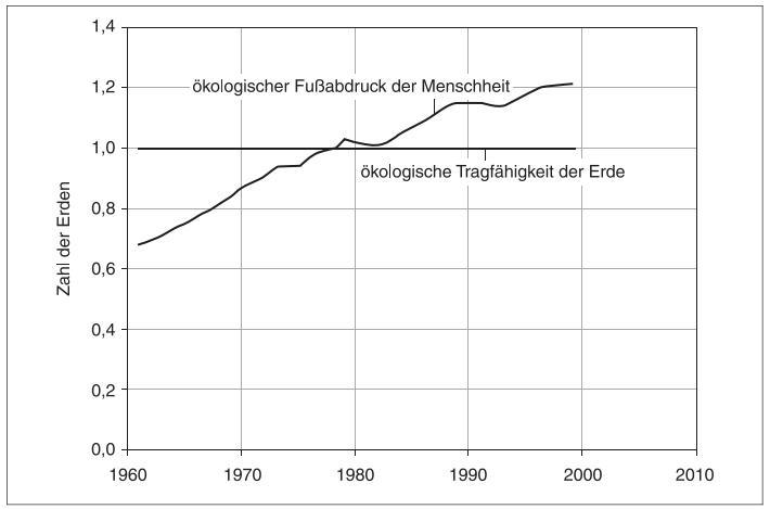 Der ökologische Fußabdruck der Menschheit im Vergleich zur ökologischen