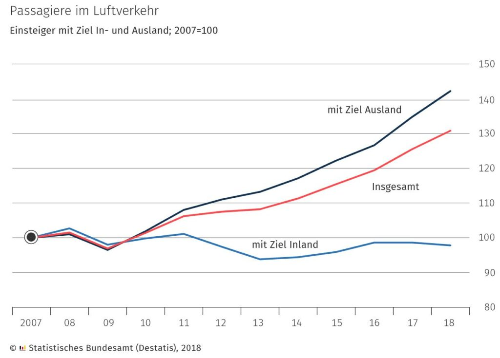 Ratingen.nachhaltig: Destatis Passagiere Flugverkehr Deutschland 2007 bis 2018